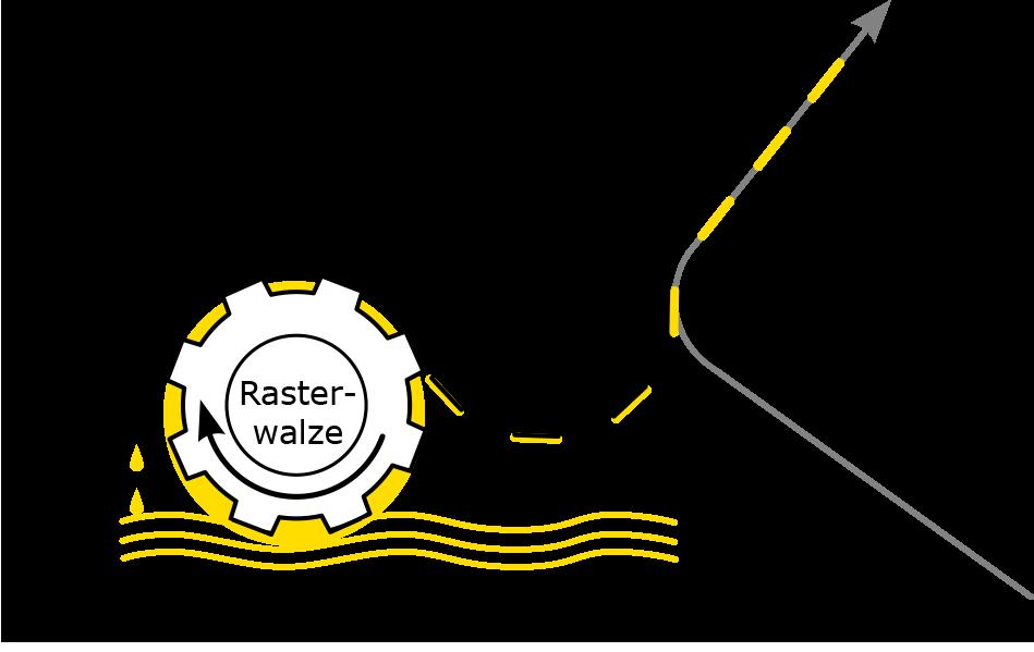 Schaubild der Funktionsweise des Flexodrucks in den DRUFA Farben