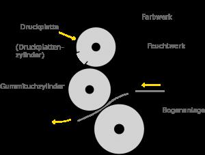 Schaubild der Funktionsweise des Offsetdrucks in den DRUFA Farben