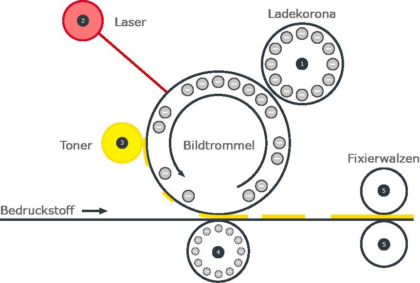 Schaubild der Funktionsweise des Digitaldrucks in den DRUFA Farben